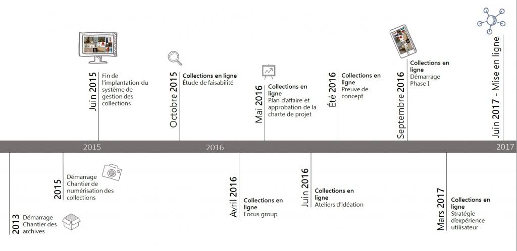 Chronologie du projet